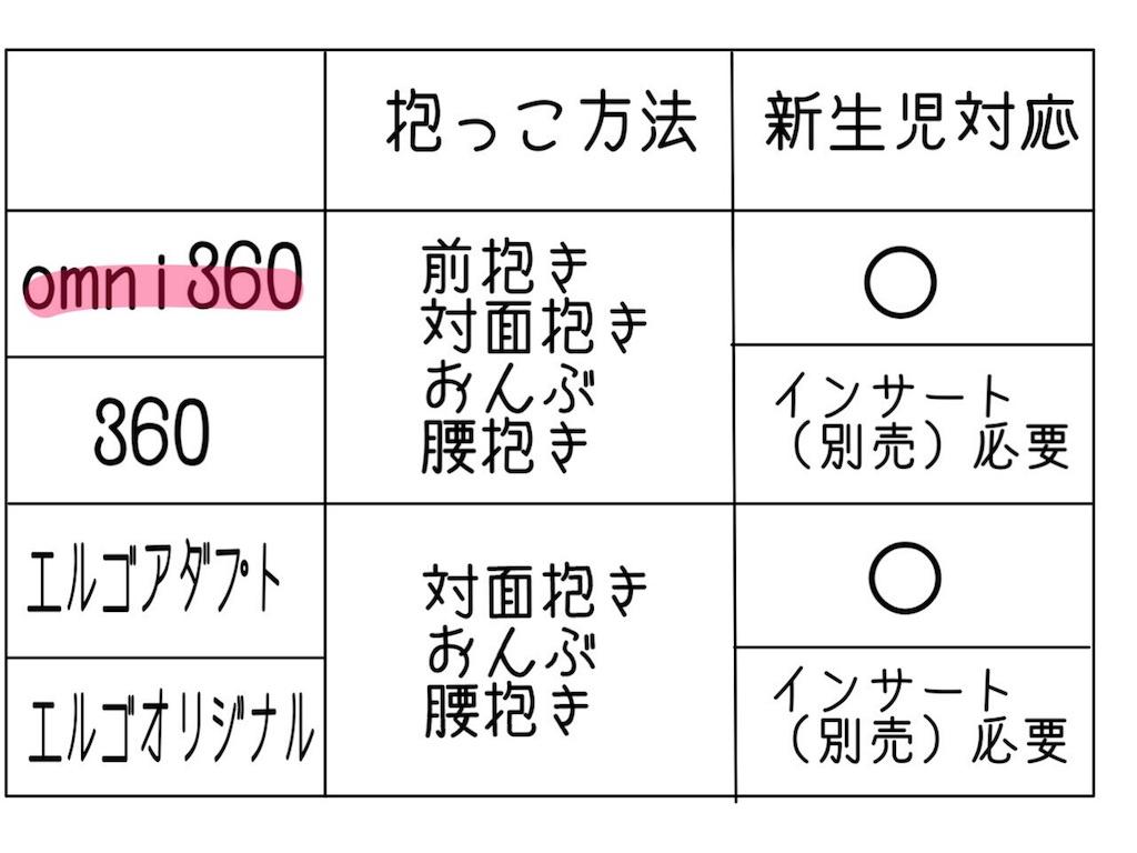 オムニ360 口コミ